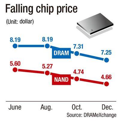 Инвестиции в производство NAND будут снижены, но цены на память продолжат падение