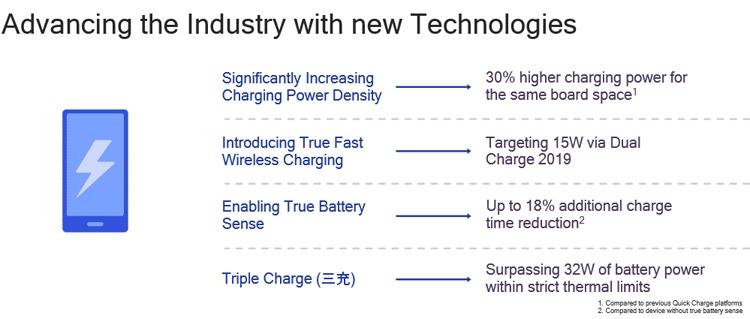 Qualcomm готовит 32-Вт систему быстрой зарядки Quick Charge