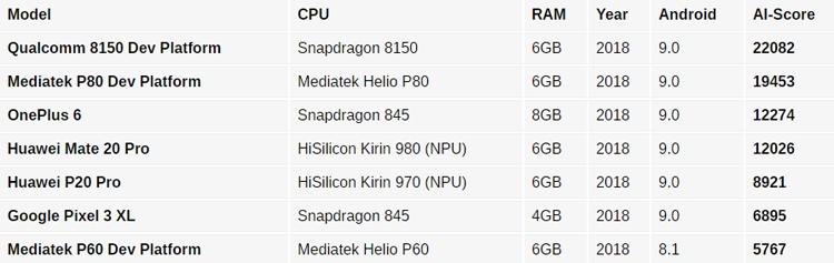 Анонс флагманского процессора Qualcomm Snapdragon 8150 ожидается 4 декабря