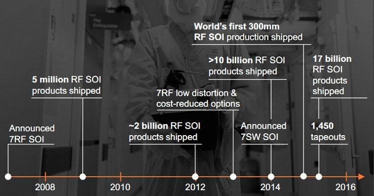 GlobalFoundries совершенствует 130-нм техпроцесс для выпуска радиочастотных чипов