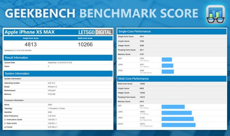 iPhone XR и XS Max: первые тесты в бенчмарке и данные об объёме ОЗУ