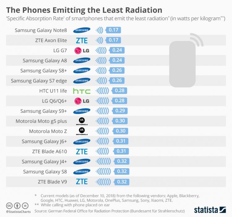 Statista опубликовала рейтинг самых вредных для здоровья смартфонов