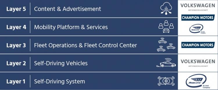 Volkswagen, Intel и Mobileye в 2019 году запустят самоходные такси в Израиле