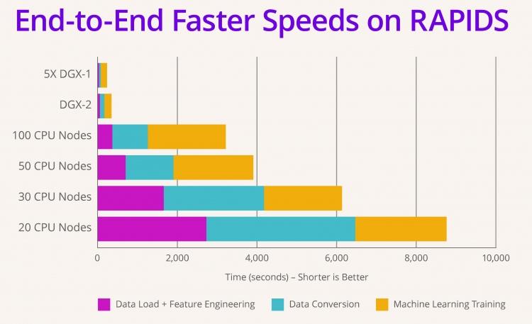 NVIDIA всё ещё не оправилась от сворачивания криптовалютного рынка
