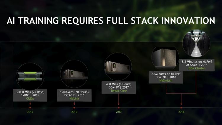 NVIDIA рассказала о 6 своих рекордах в области ИИ