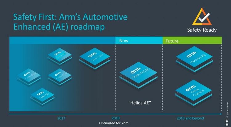 Cortex-A65AE: первое ядро ARM с поддержкой многопоточности