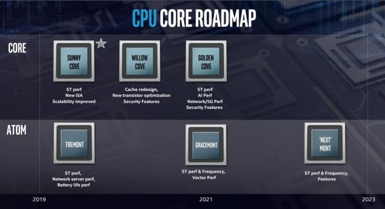 Intel раскрыла планы по развитию процессоров Core и Atom на ближайшие годы