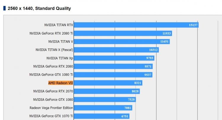 Первые независимые тесты AMD Radeon VII выглядят неоднозначно