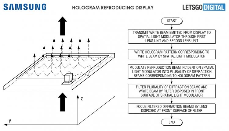 Samsung научилась воспроизводить голограммы как в«Звёздных войнах»