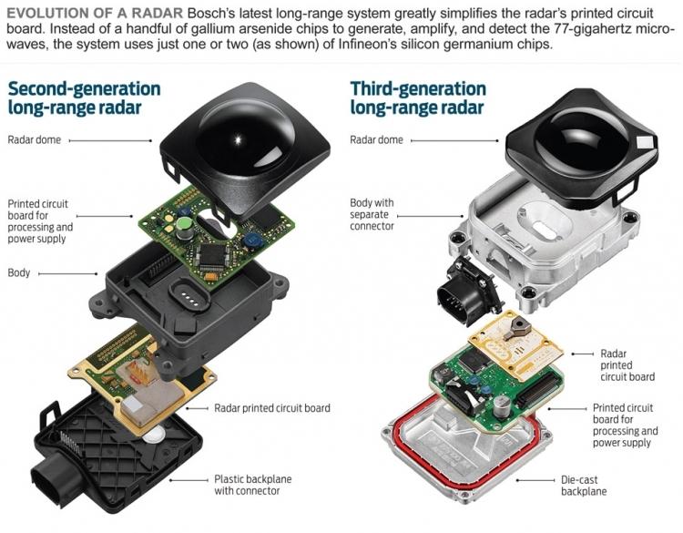 GlobalFoundries готовится выпускать SiGe-чипы на 300-мм подложках