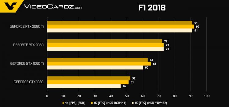 Официальные результаты тестов видеокарт GeForce RTX 2080 иRTX 2080 Ti