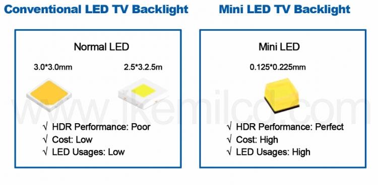 В смартфонах зональная LED-подсветка экранов появится во второй половине года