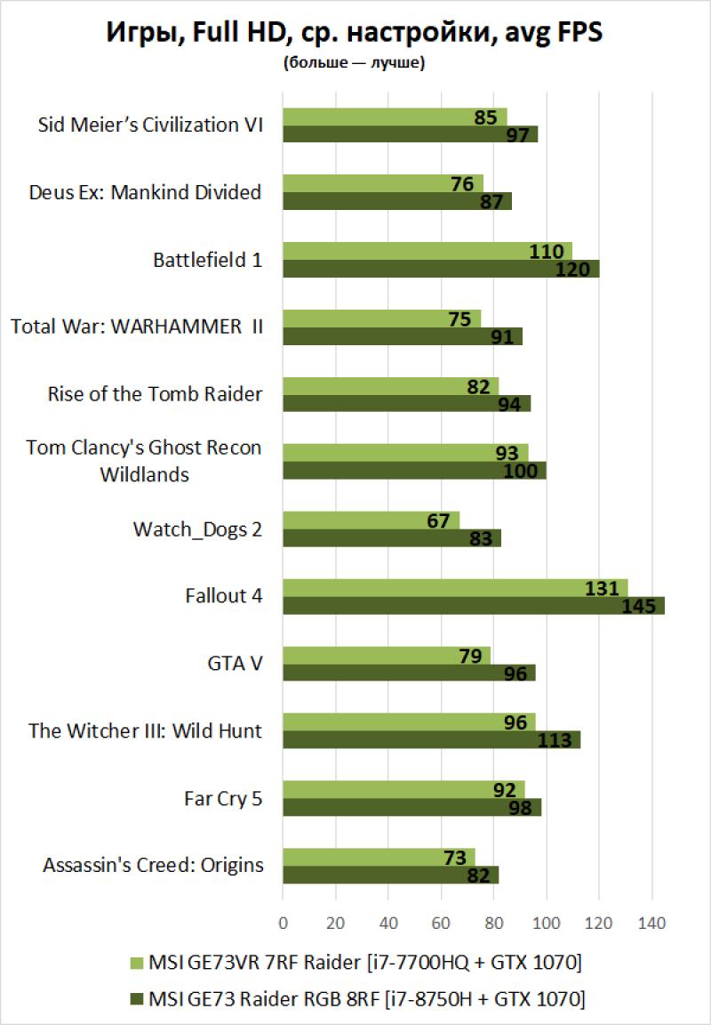 Новая статья: Итоги 2018 года: игровые ноутбуки. Почему настольные ПК всегда будут круче