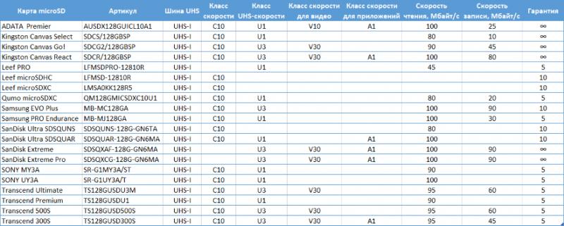 Новая статья: Лучшие карты microSD объёмом 128 Гбайт: сравнительный тест 20 моделей