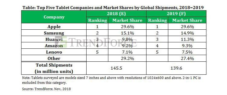 На мировом рынке планшетов в 2019 году ожидается дальнейший спад