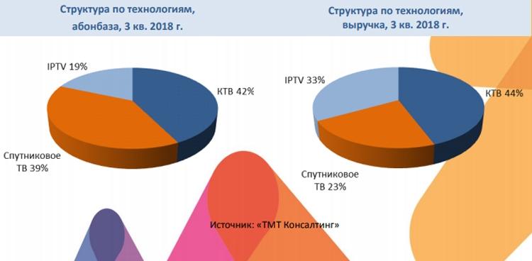 Российский рынок платного телевидения практически перестал расти