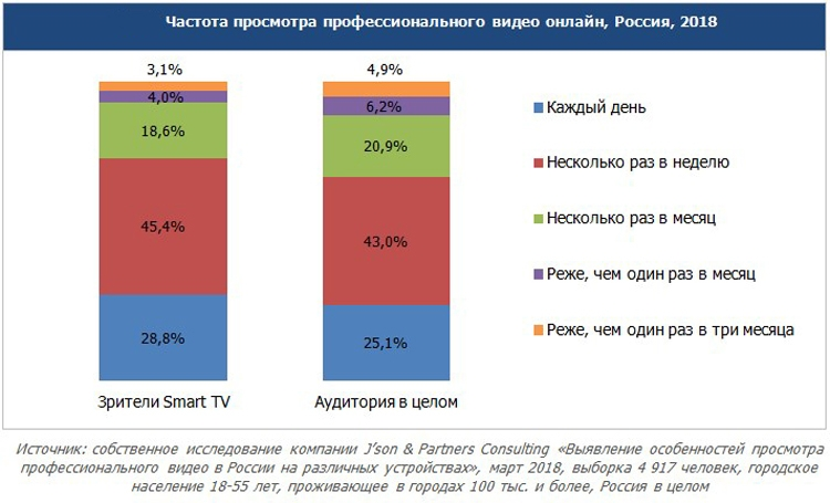 Спрос на «умные» телевизоры в России устойчиво растёт