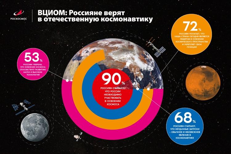 ВЦИОМ: почти три четверти россиян называют РФ лидером космического пространства